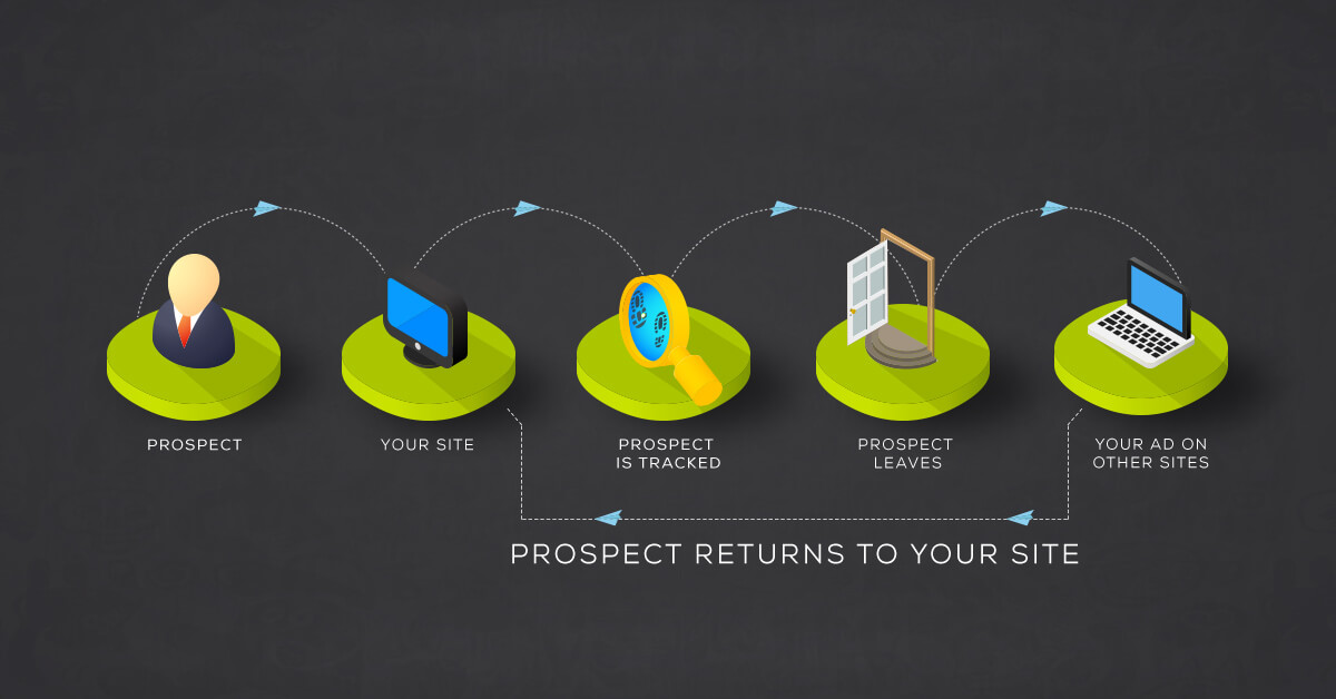 remarketing prospect returns