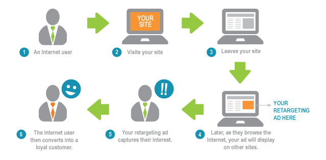 4 Tips For Retargeting Advertising This Holiday Season