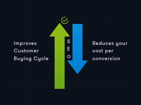 Reduces your cost per conversion and improves customer buying cycle