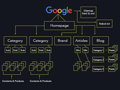Create a clear site map