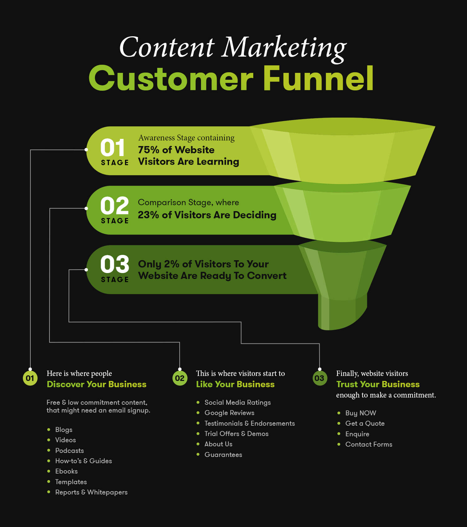 Content Marketing Customer Funnel