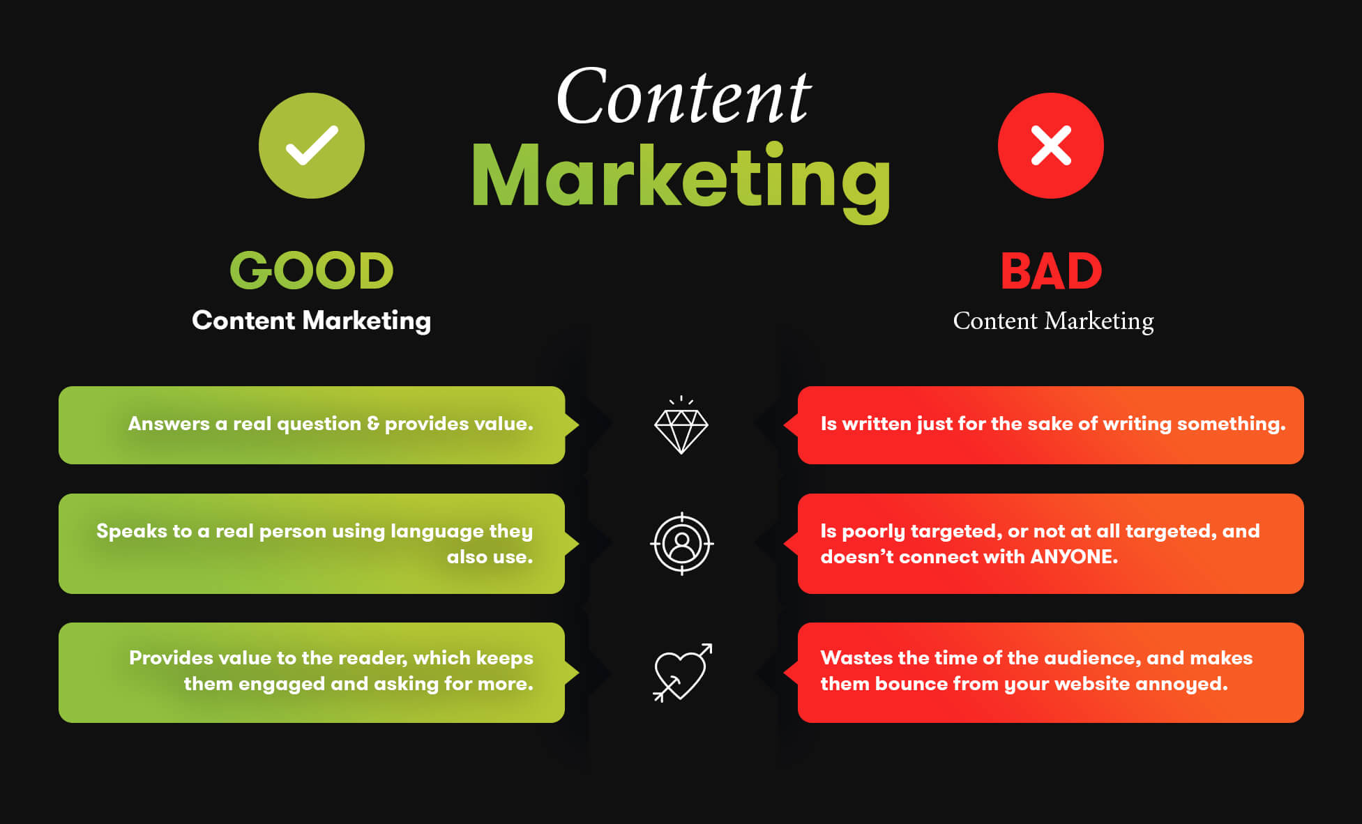 Good & Bad Content Marketing Examples