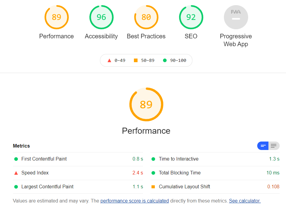 Lighthouse Site Performance report
