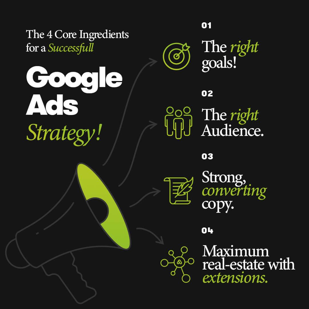 Google Ads Strategy